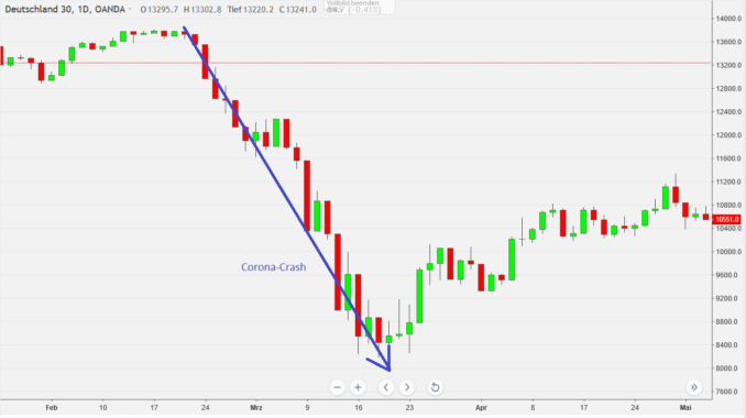 DAX Chart zeigt Corona-Crash Anfang 2020