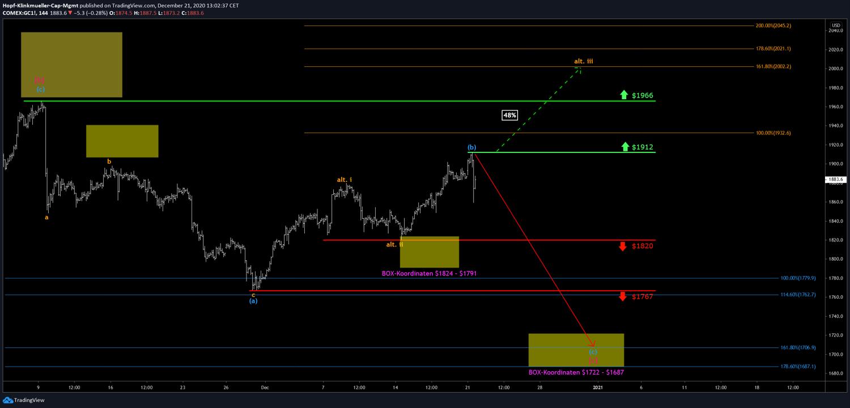 Gold Chart mit Szenario
