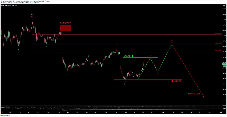 INTEL CHART // 15.07.2020