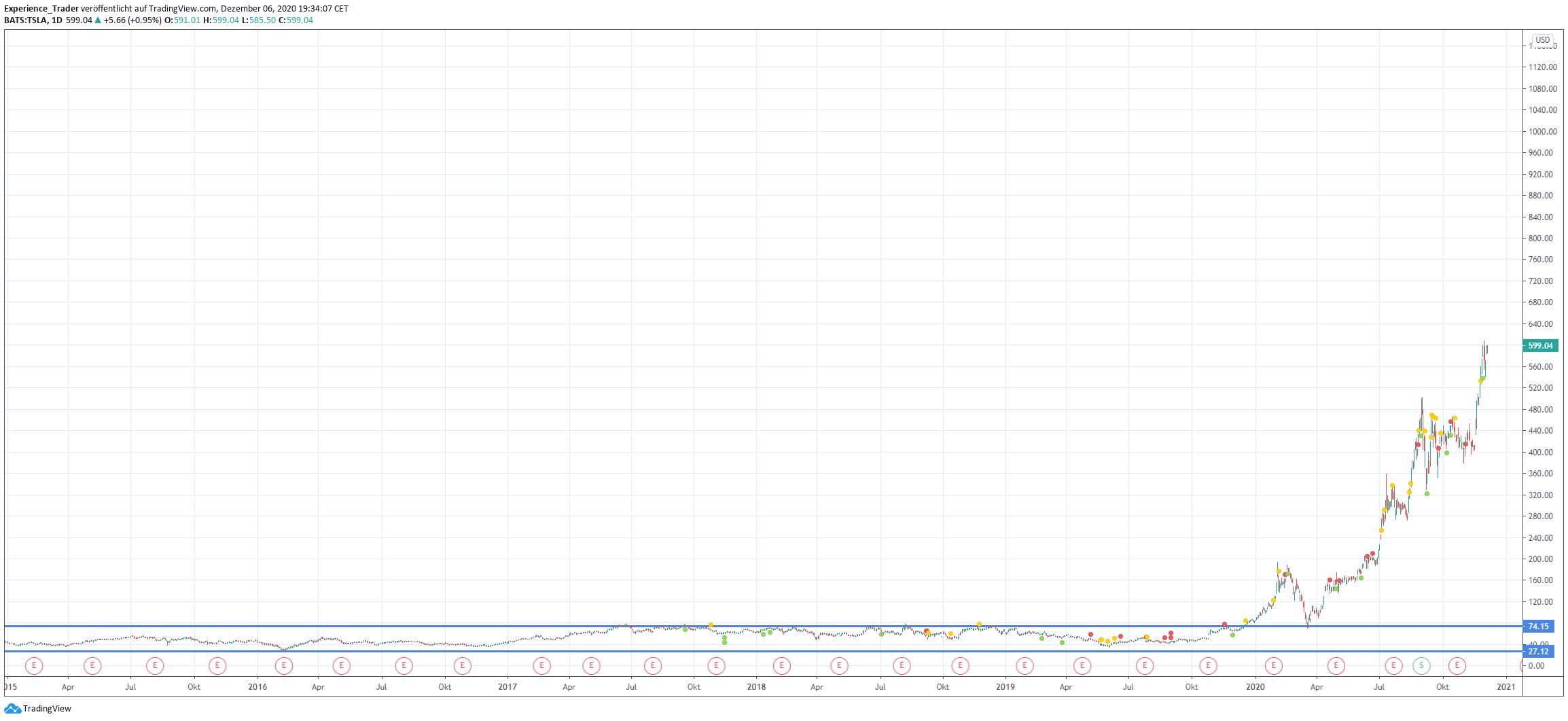 Langfristiges Chartbild von Tesla