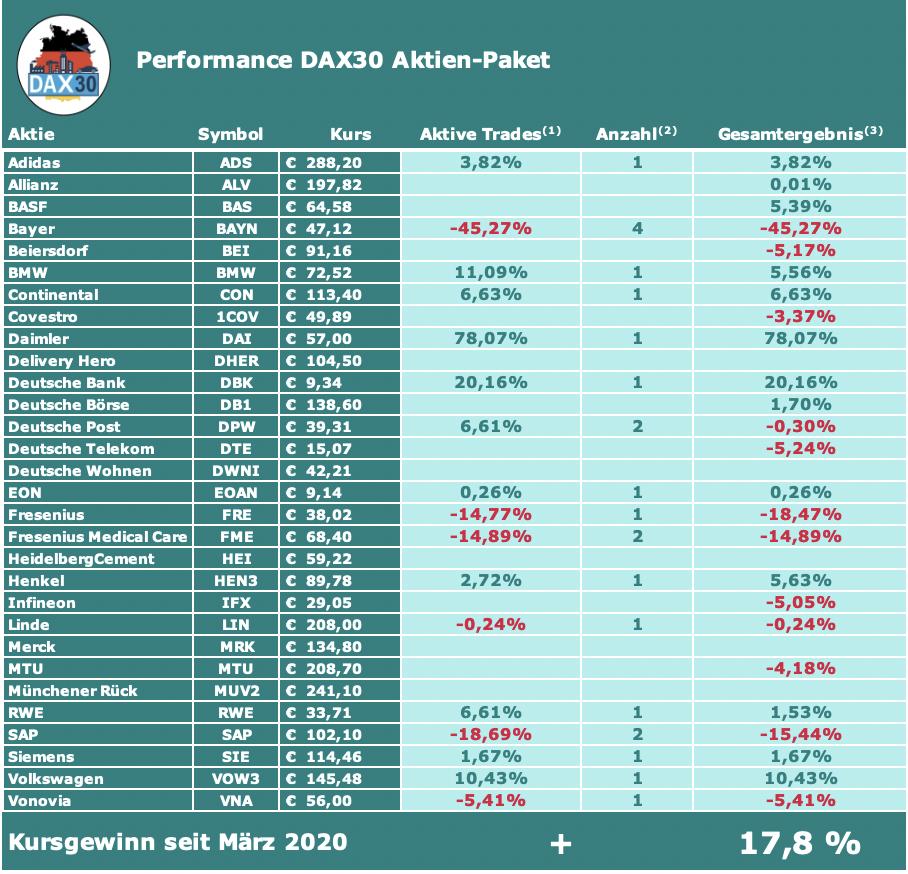 Performance DAX30