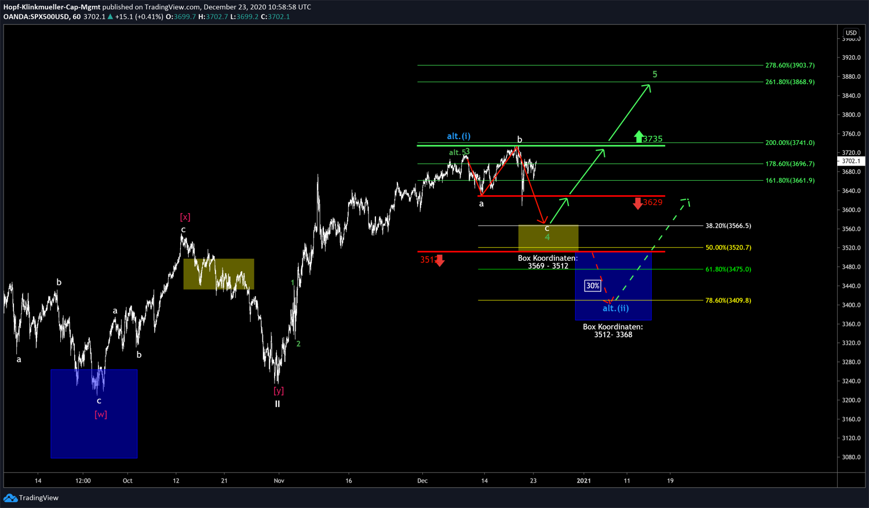 S&P Chart mit Szenarien
