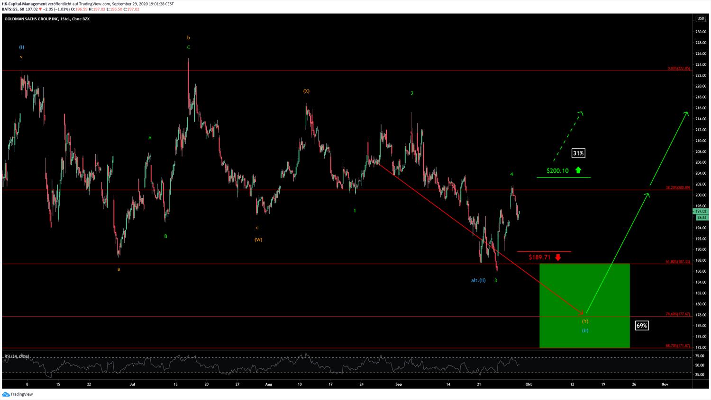 Goldman Chart 30.09.