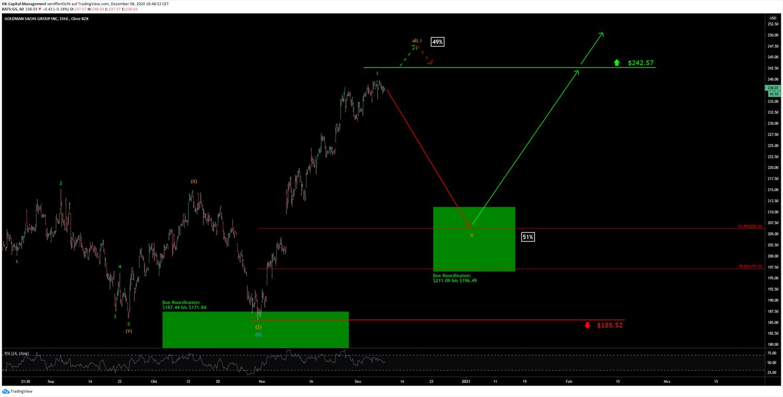 Goldman Chart 10.12.