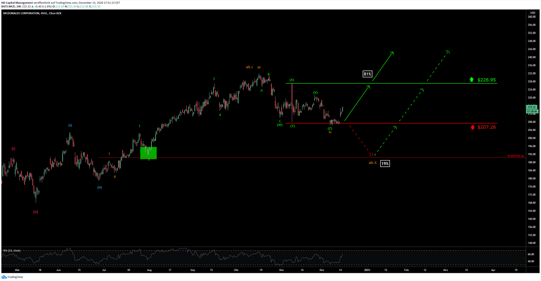 MCD CHART 22.12.2020
