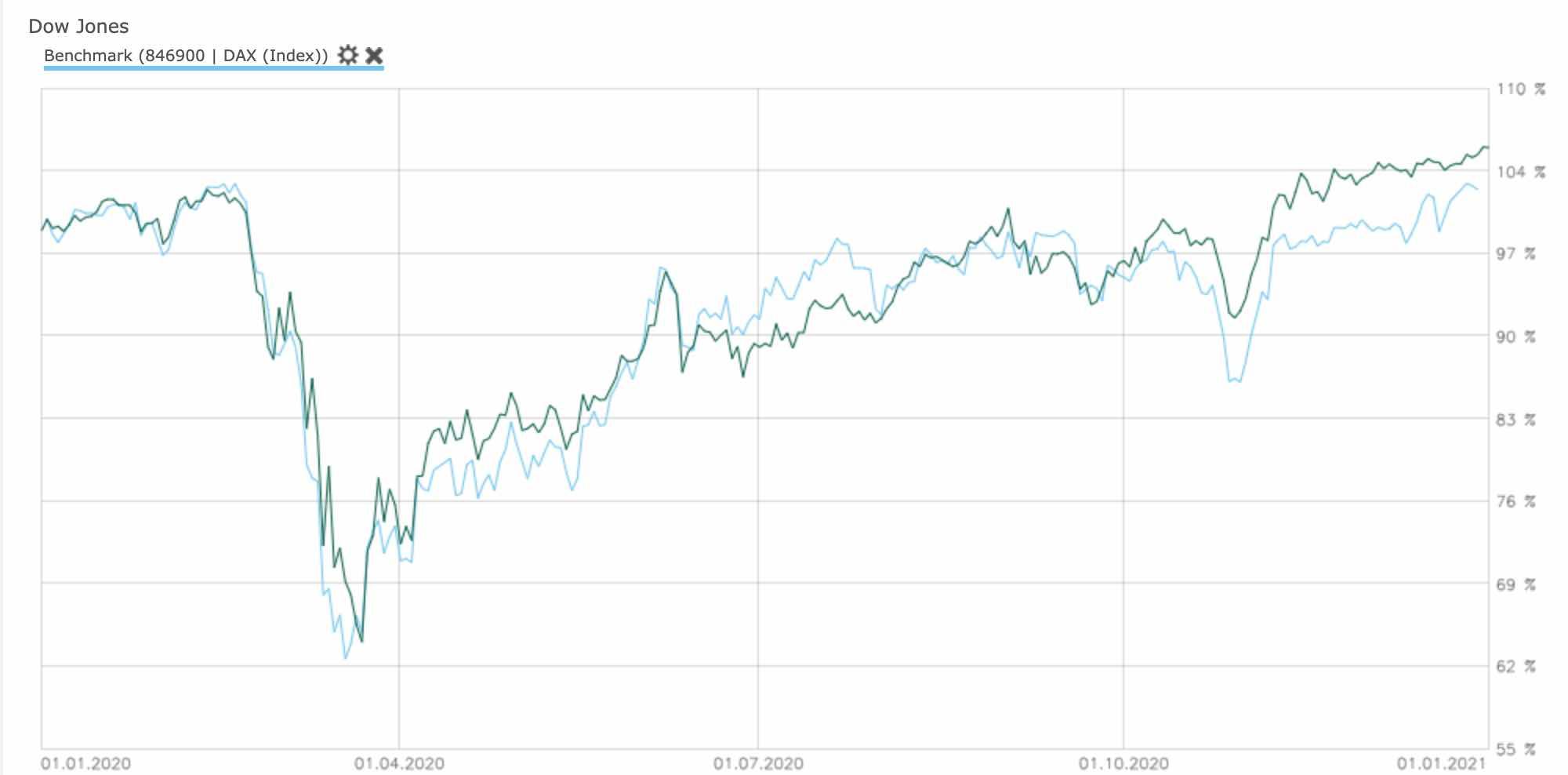 DAX und Dow im Vergleich