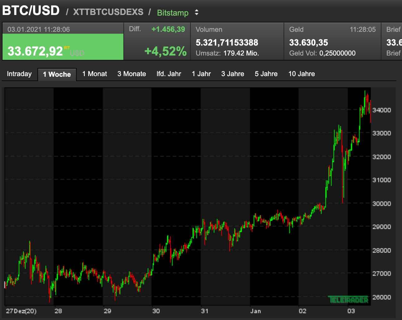 Bitcoin mit starker Rallye