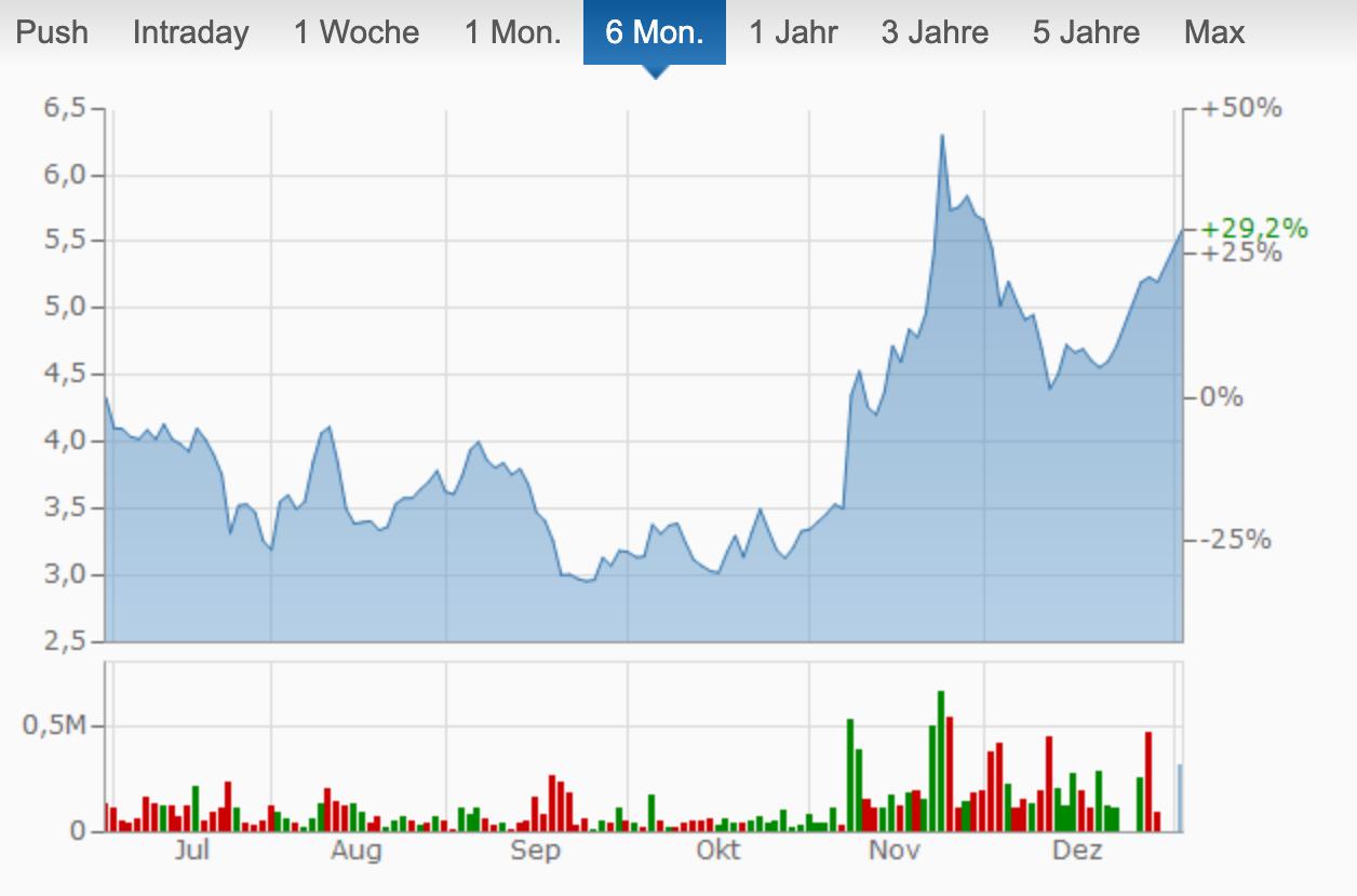 TUI-Aktie im Gewinn