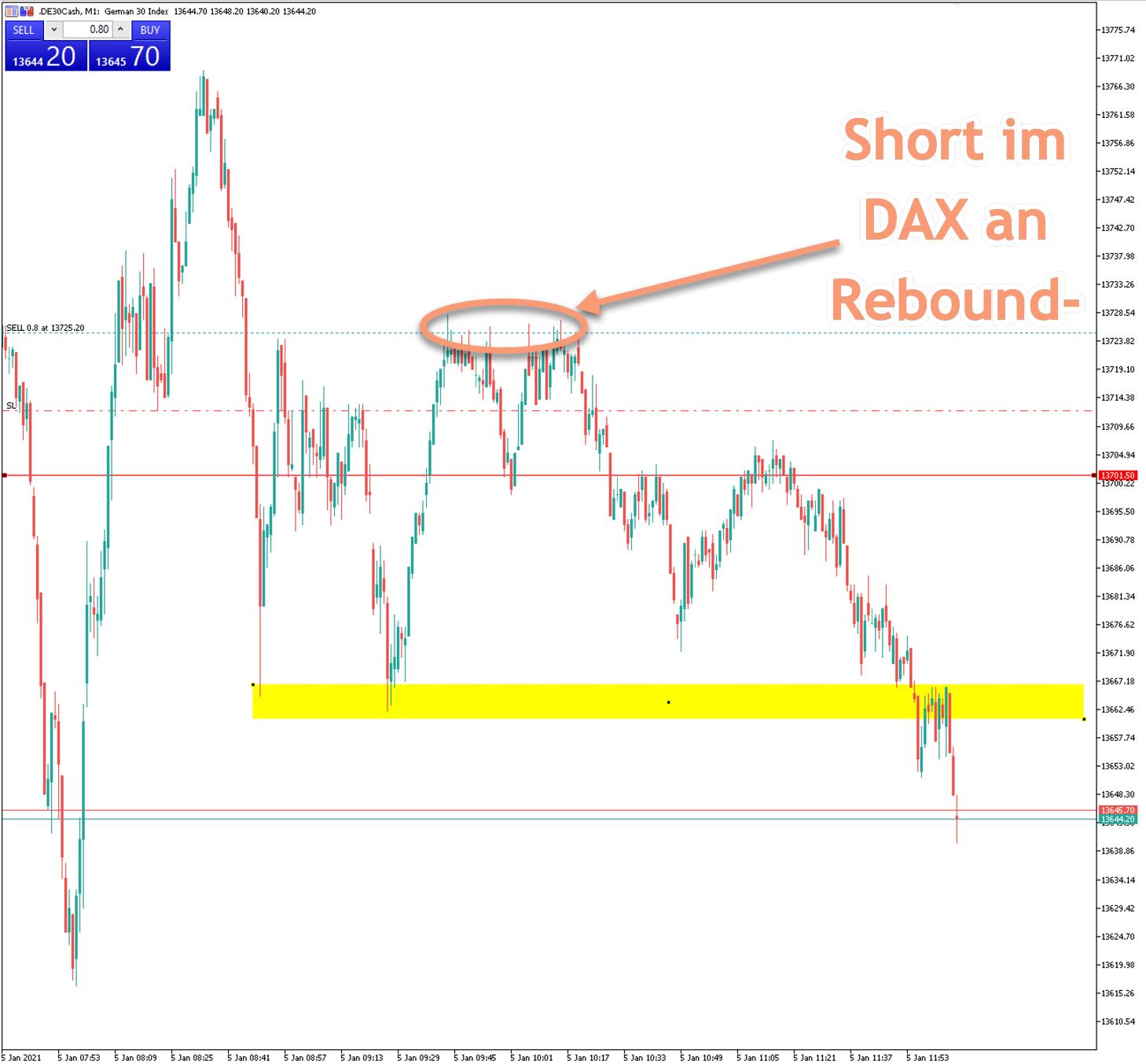 DAX-Trading im Webinar