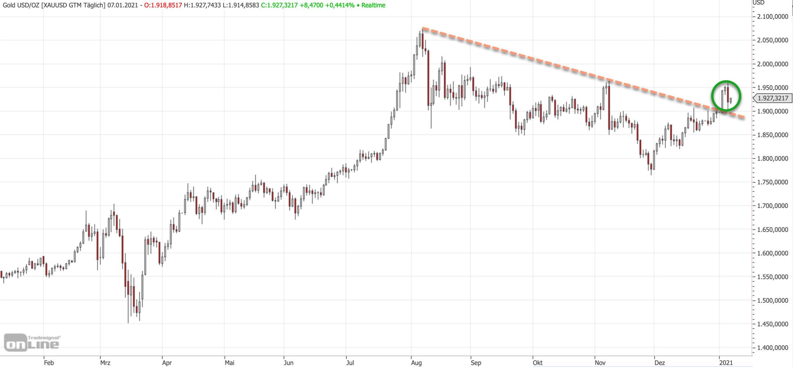 Goldpreis mit Signal
