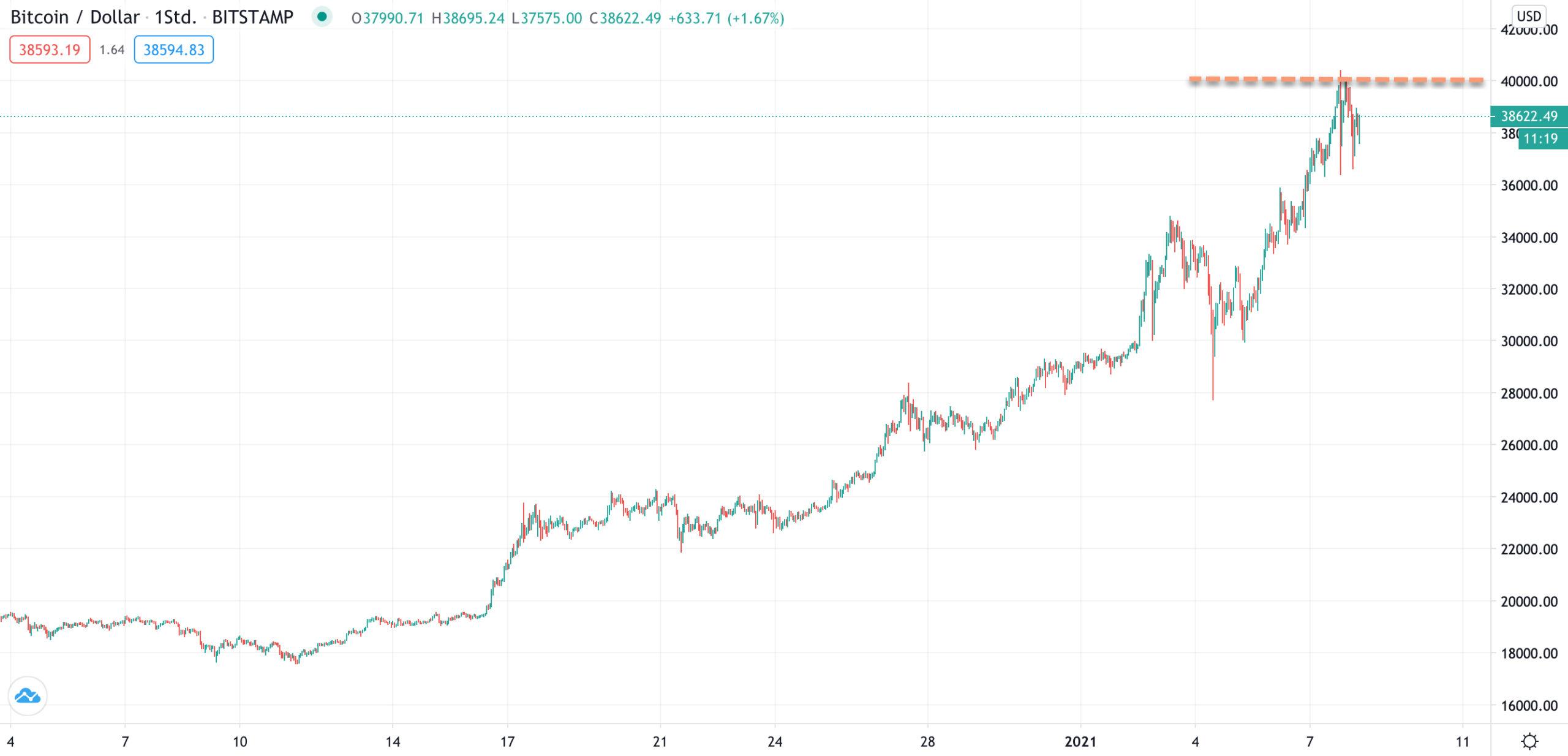 Bitcoin auf 40.000 US-Dollar