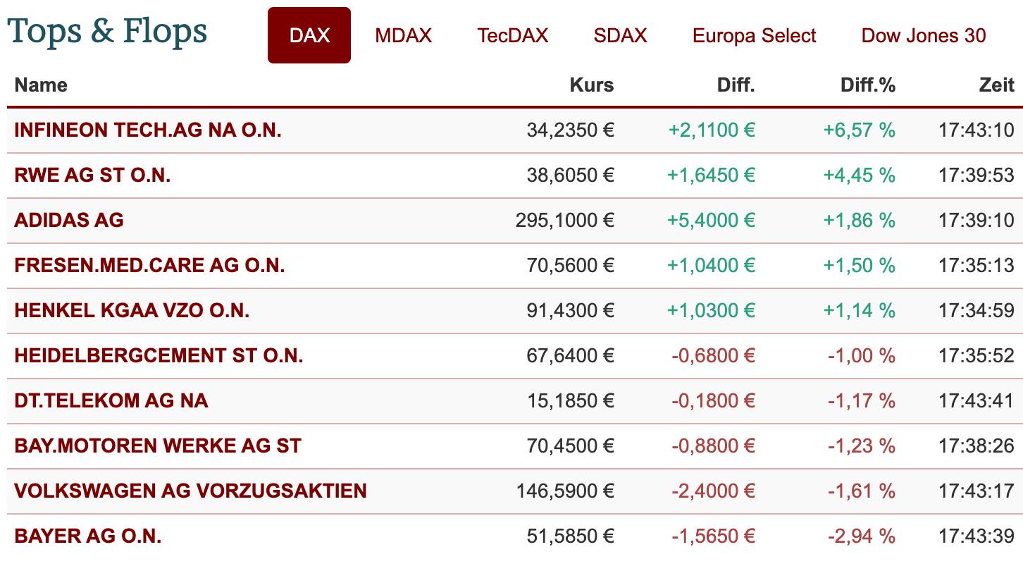DAX-Ranking am 8.1.2021