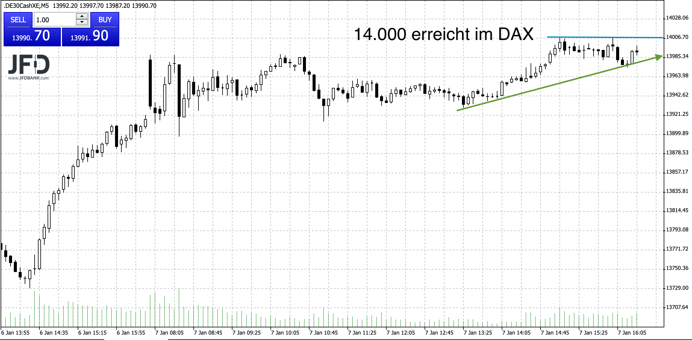 DAX-Trend am Nachmittag zur 14.000