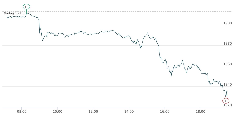 Goldpreis 4 Prozent unter Druck