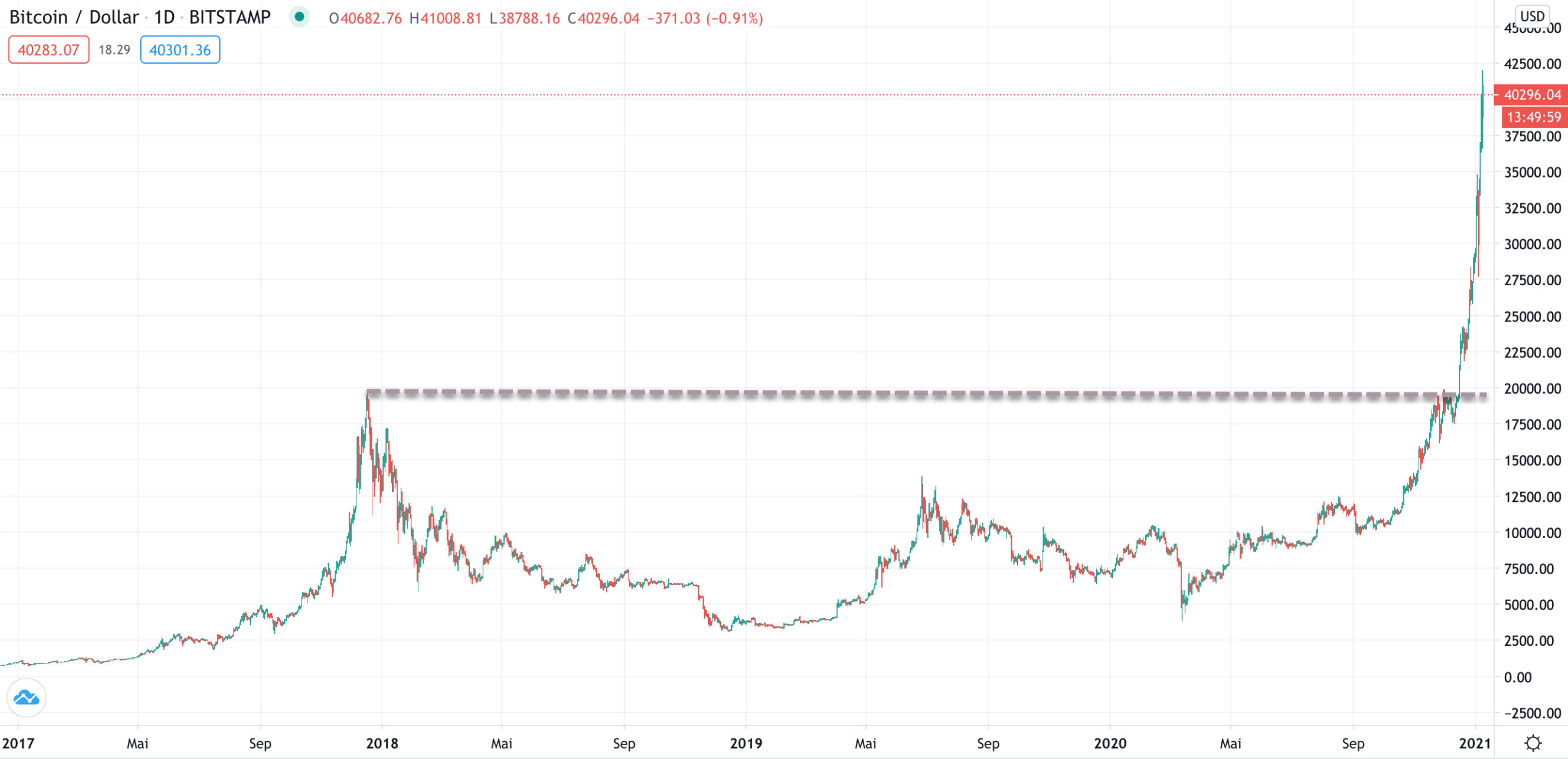 Rallye im Bitcoin