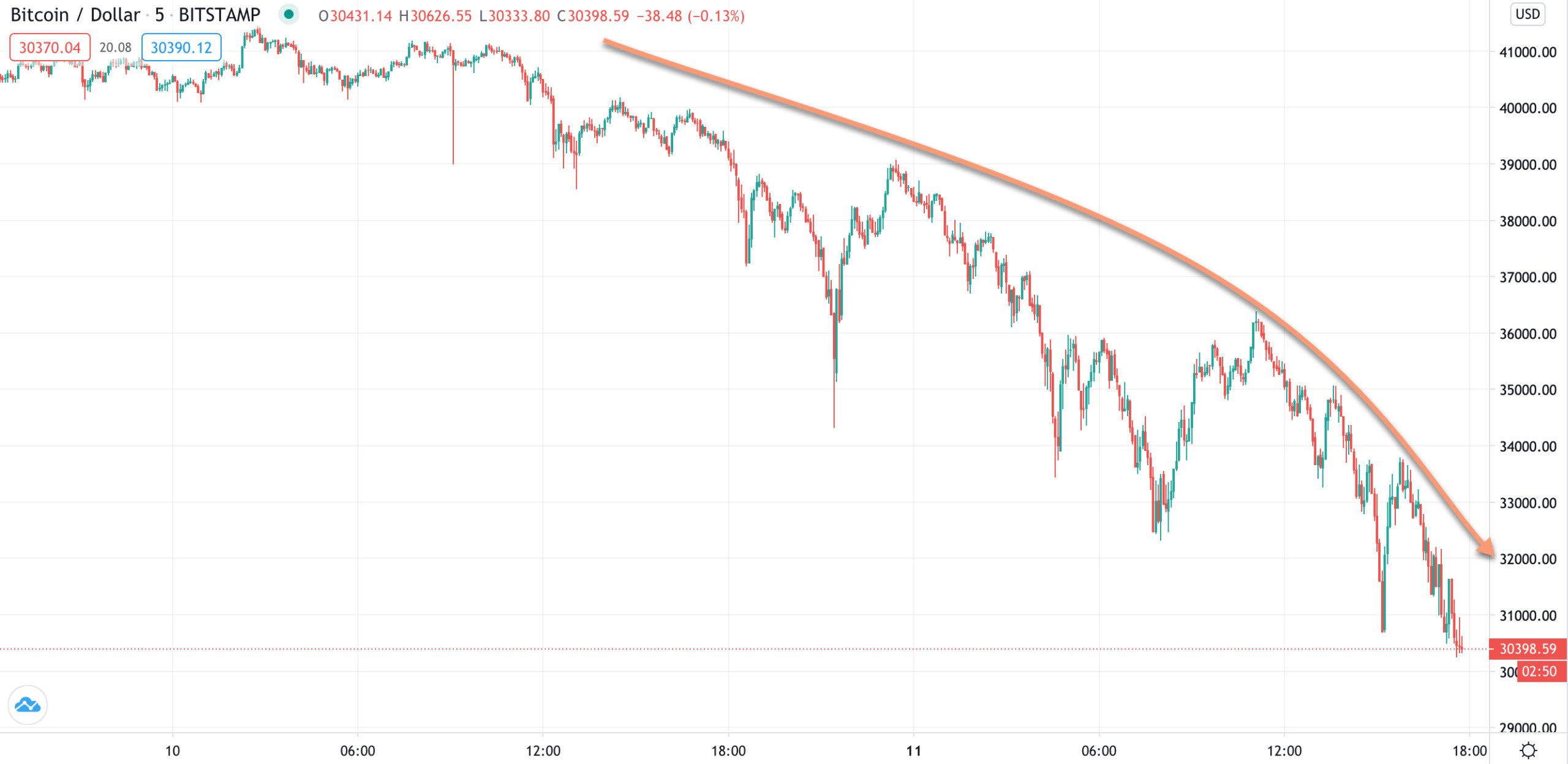 Bitcoin stark unter Druck