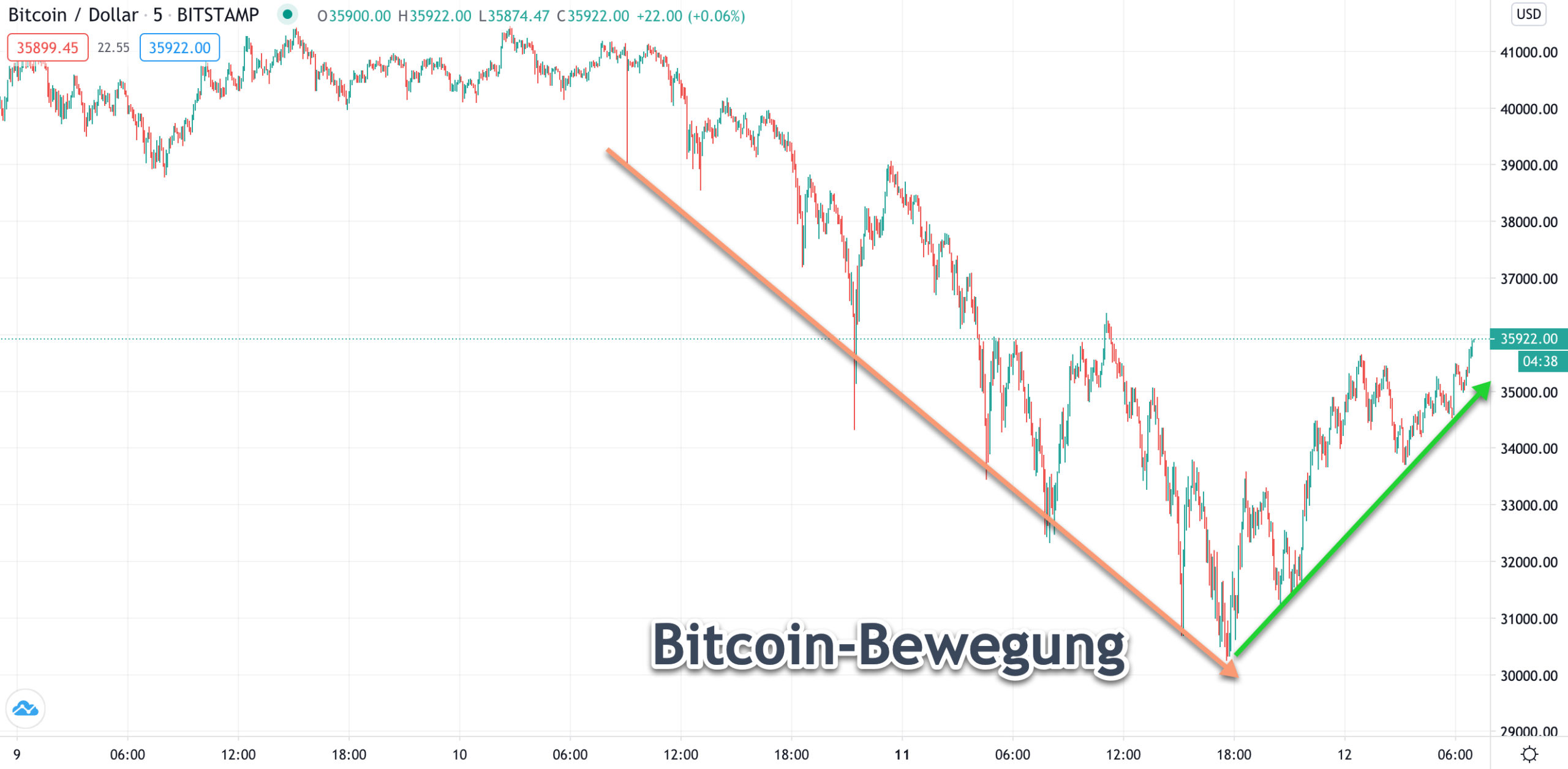 Bitcoon-Chart von Tradingview