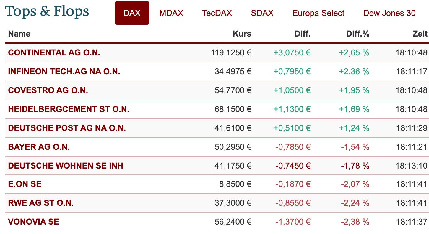 DAX-Ranking der Einzelaktien am 12.1.21