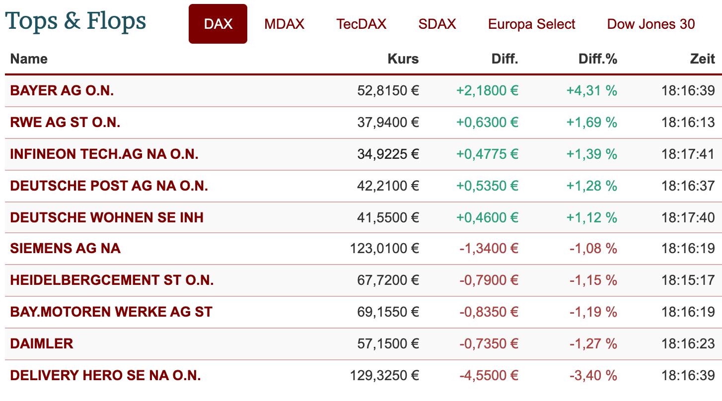 DAX Ranking am 13.01.2021