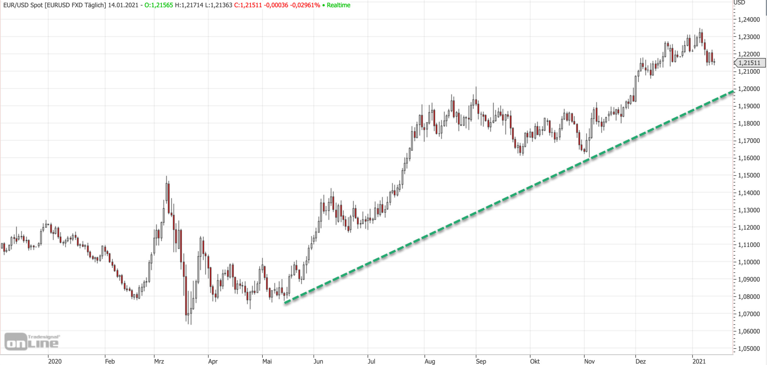 EUR/USD im Aufwärtstrend