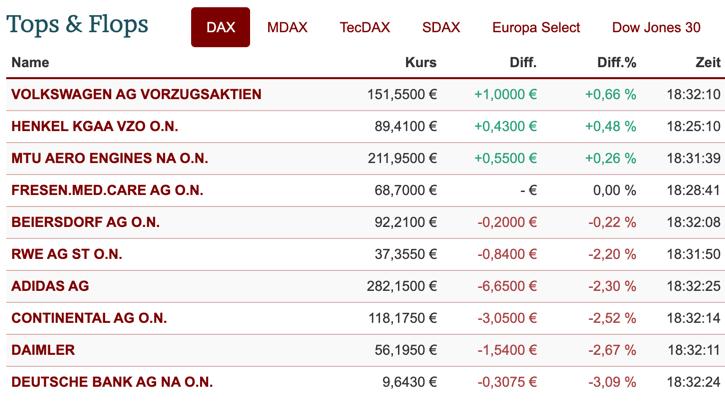 Ranking der DAX-Aktien am Freitag