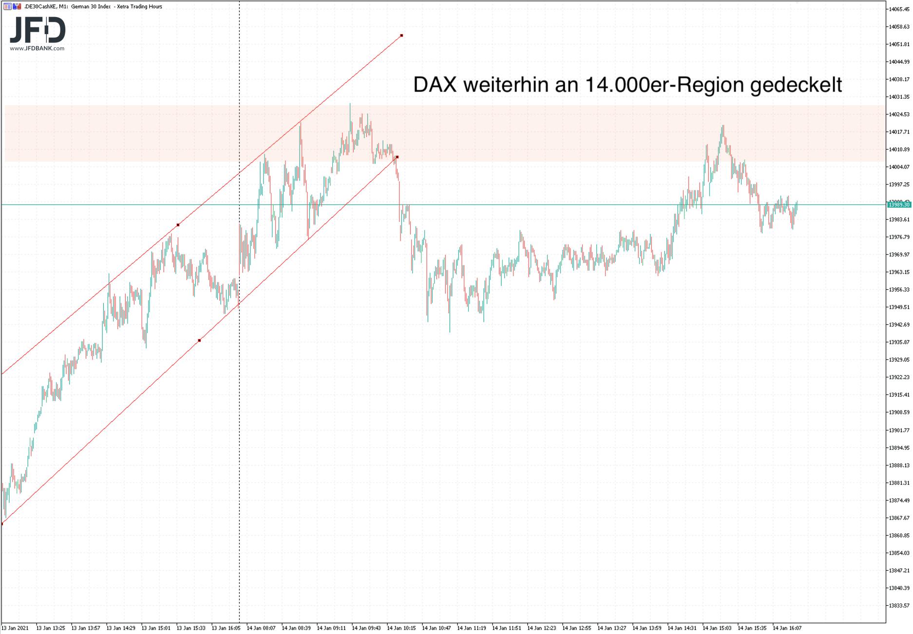 DAX-Fortsetzung der Webinar-Grafik