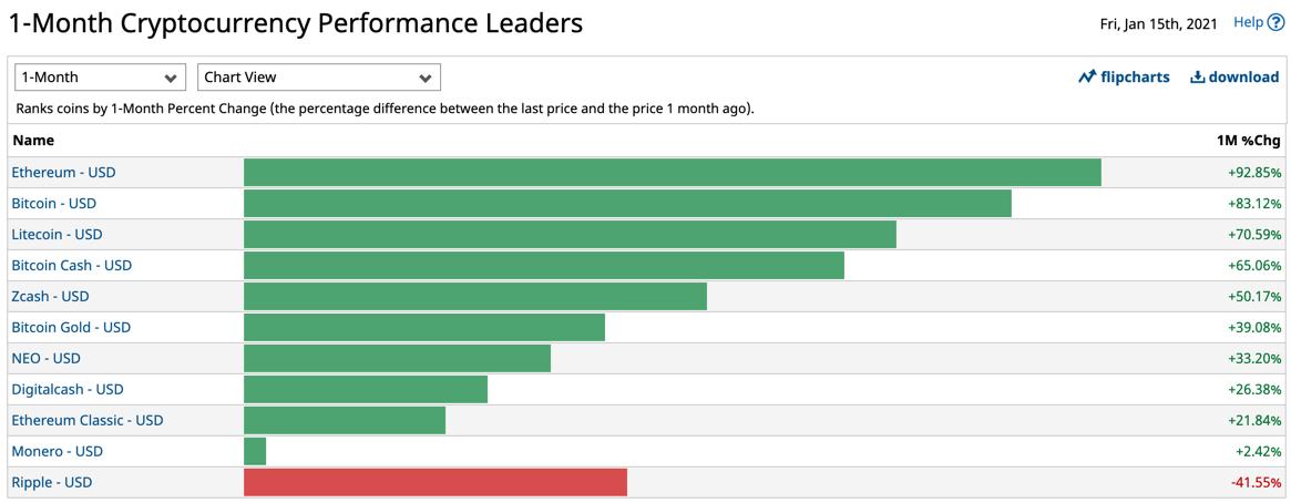 Krypto-Ranking des letzten Monats
