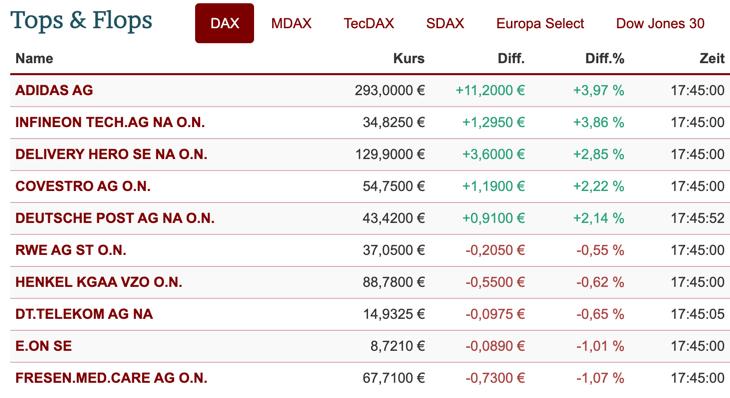 DAX-Aktien im Ranking am 18.1.21