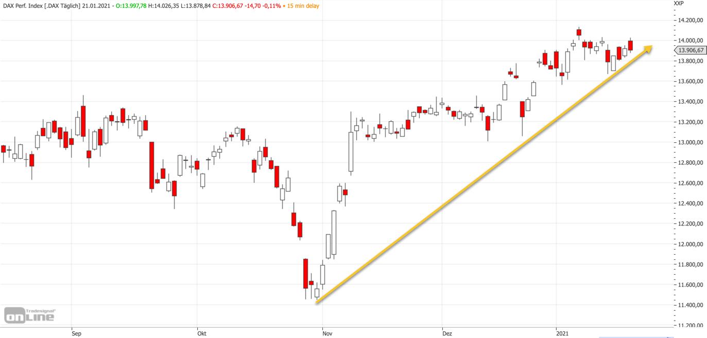 DAX-Aufwärtstrend seit November