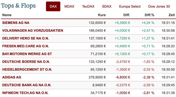 Ranking der DAX-Aktien am 22.01.2021