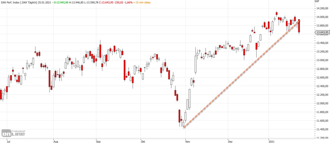 DAX: Mittelfristiges Chartbild am 25.01.2021