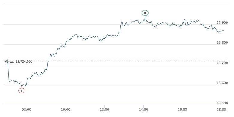 DAX-Chart am 26.01.21