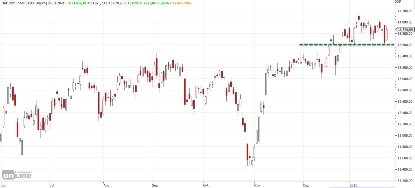 Mittelfristiger DAX-Chart am 26.01.21
