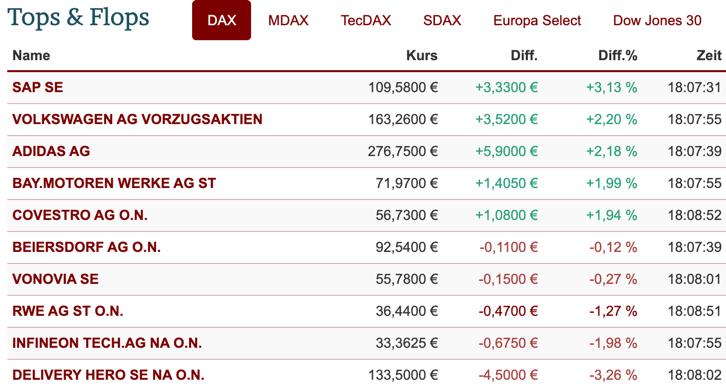 Tops und Flops im DAX am 26.01.21