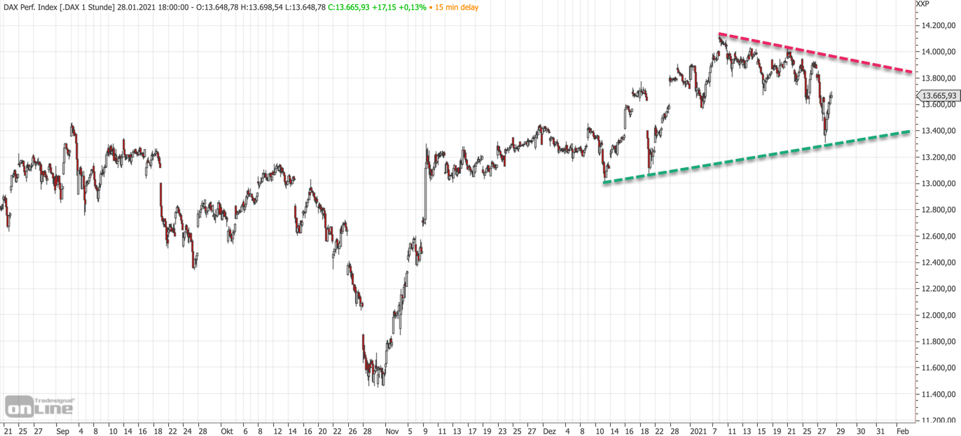 Mittelfristiger DAX-Chart am 28.01.21