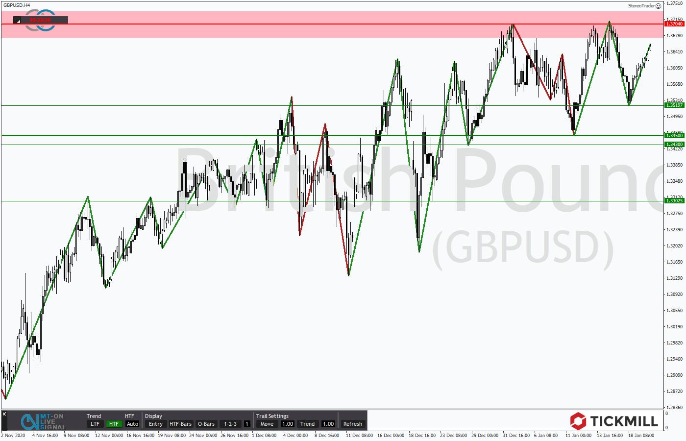 Tickmill-Analyse: GBPUSD im 4-Stundenchart