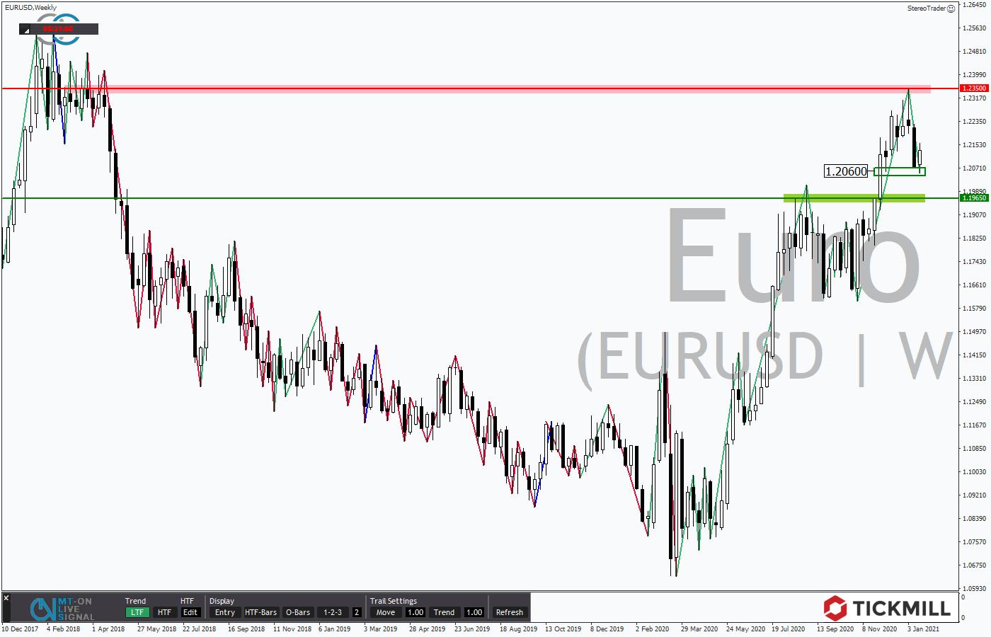Tickmill-Analyse: Wochenchart im EURUSD