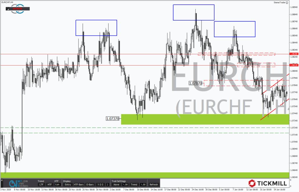 Tickmill-Analyse: EURCHF im 4-Stundenchart