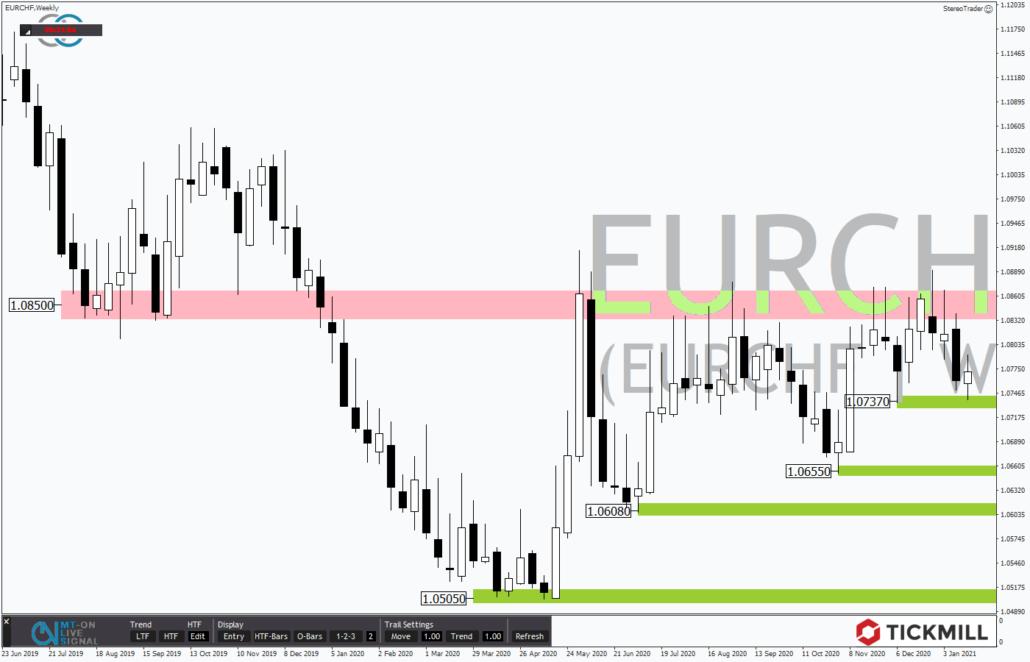 Tickmill-Analyse: Wochenchart im EURCHF