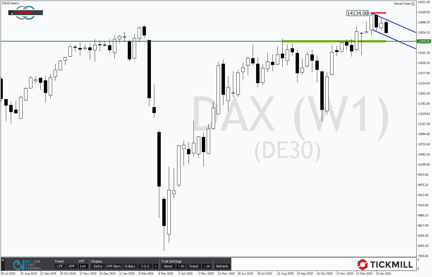 Tickmill-Analyse: Wochenchart im DAX