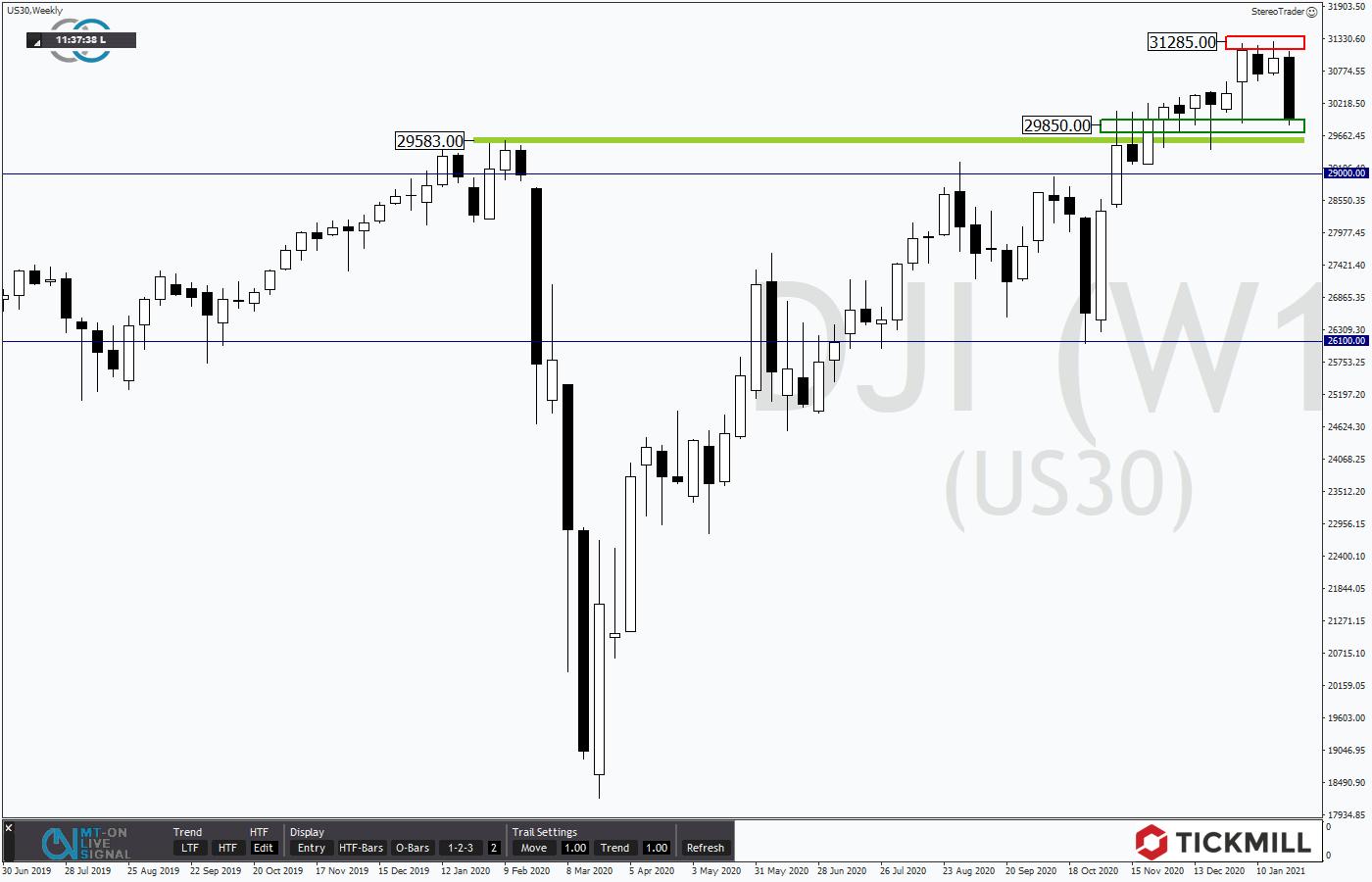 Tickmill-Analyse: Wochenchart im Dow Jones