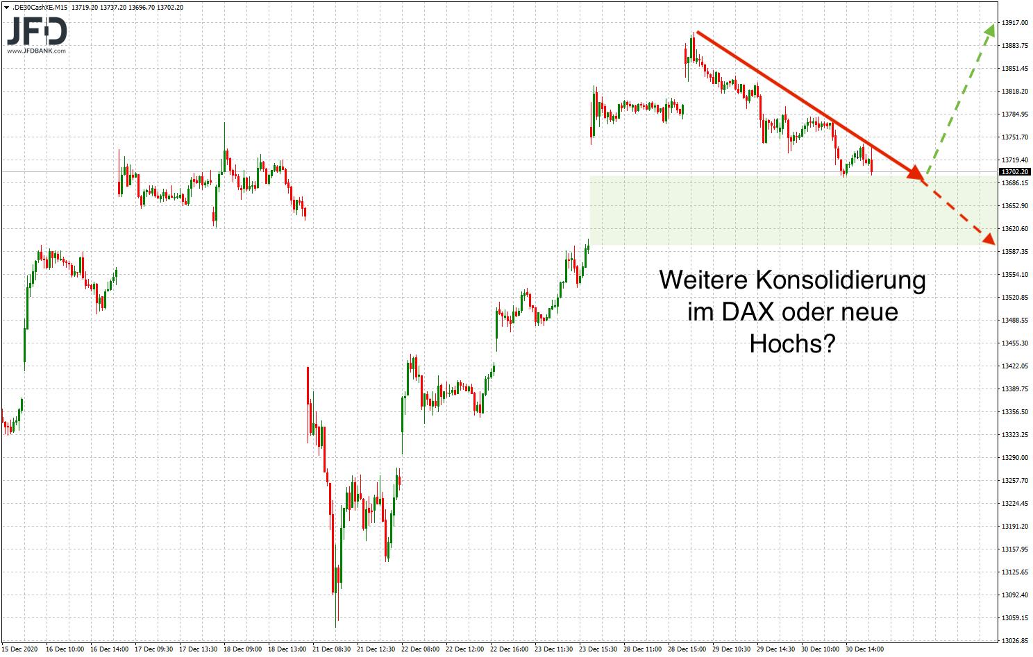 Ausgangssituation für die Handelswoche im DAX