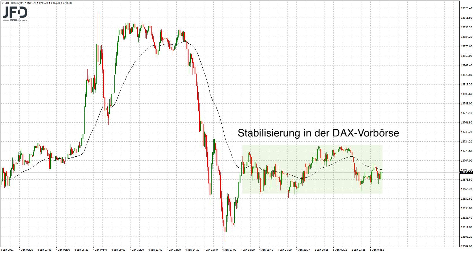 DAX-Vorbörse stabil an 13.700
