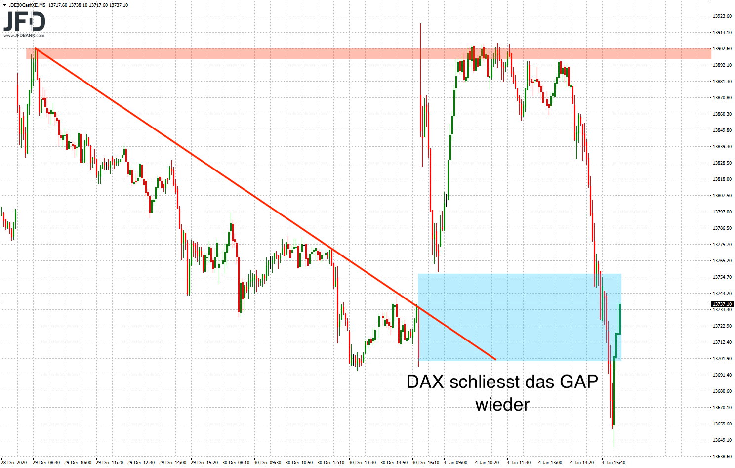 DAX-Handelstag in der Analyse