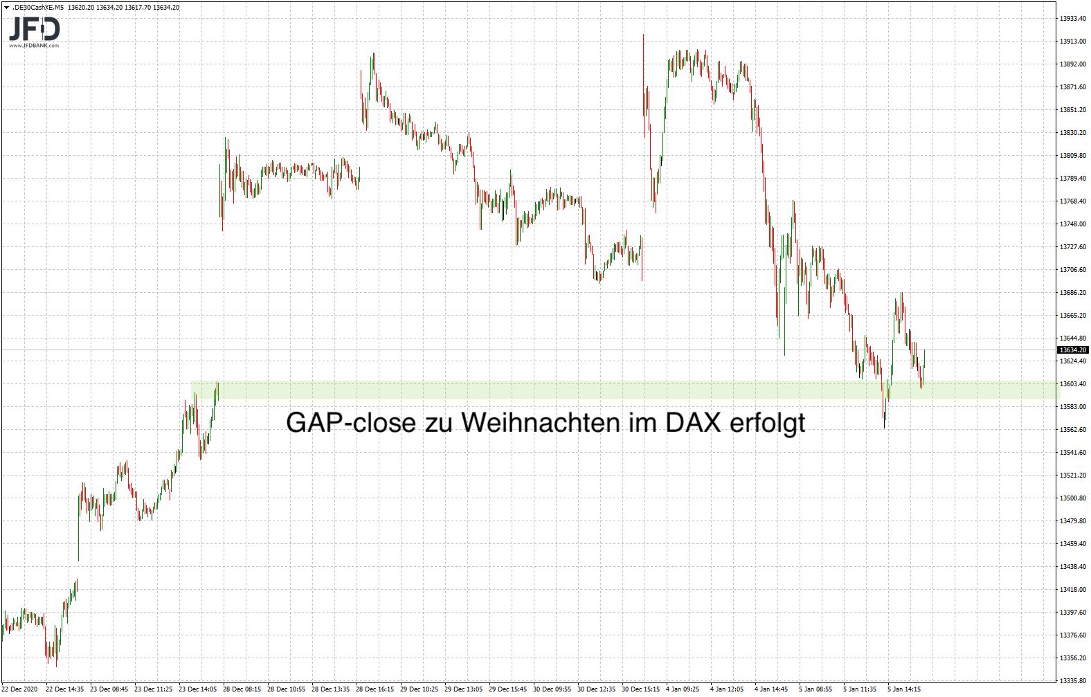 DAX-GAP geschlossen