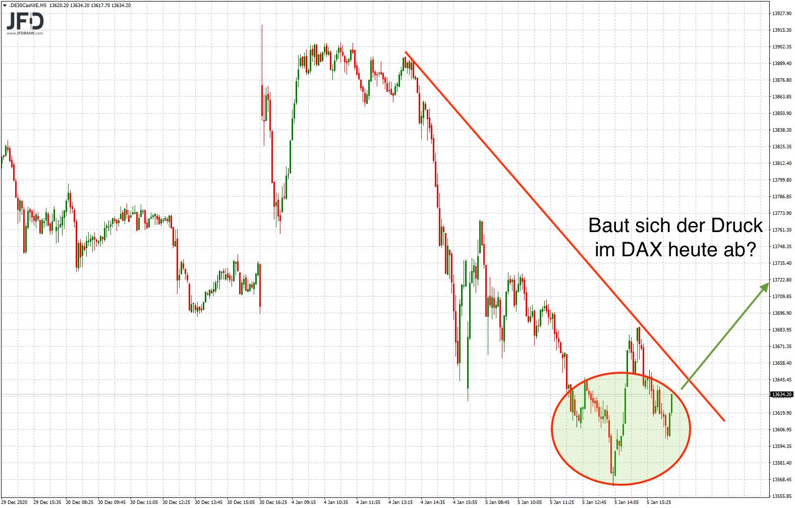 DAX-Rebound deutete sich an