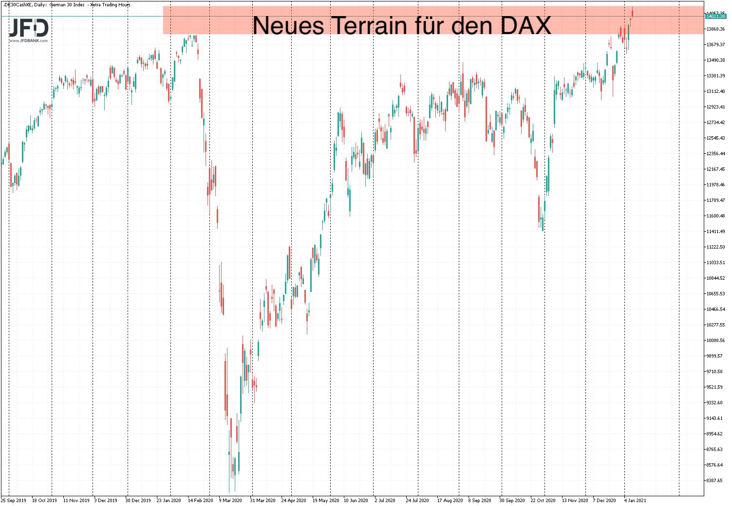 DAX-Rekordlevel im Big Picture