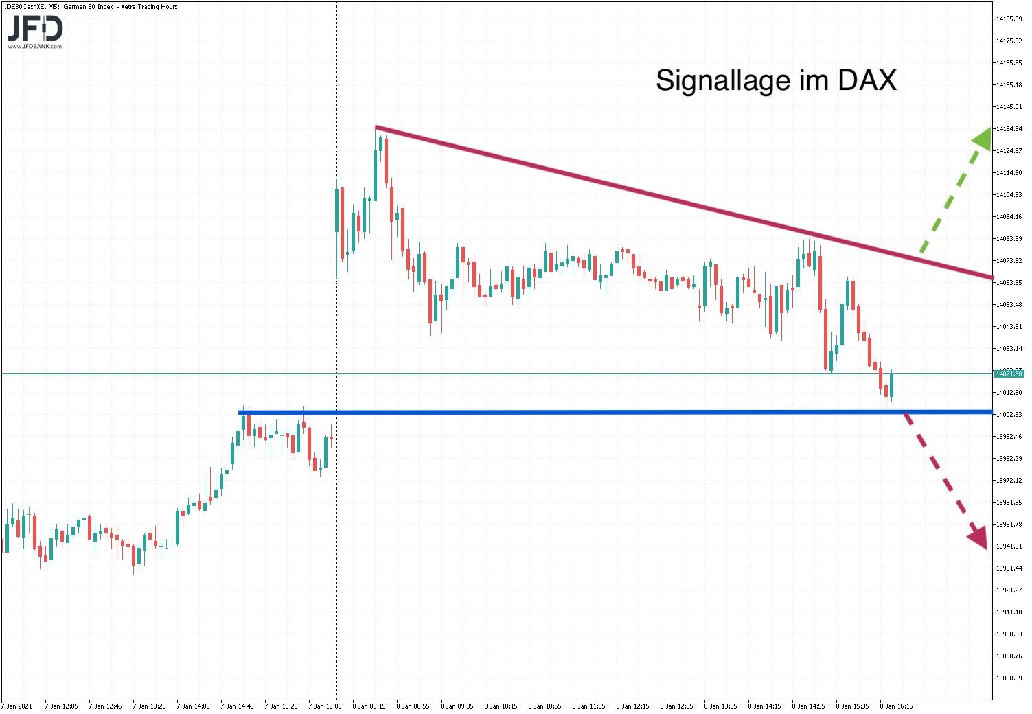 DAX-Signallage am Montag