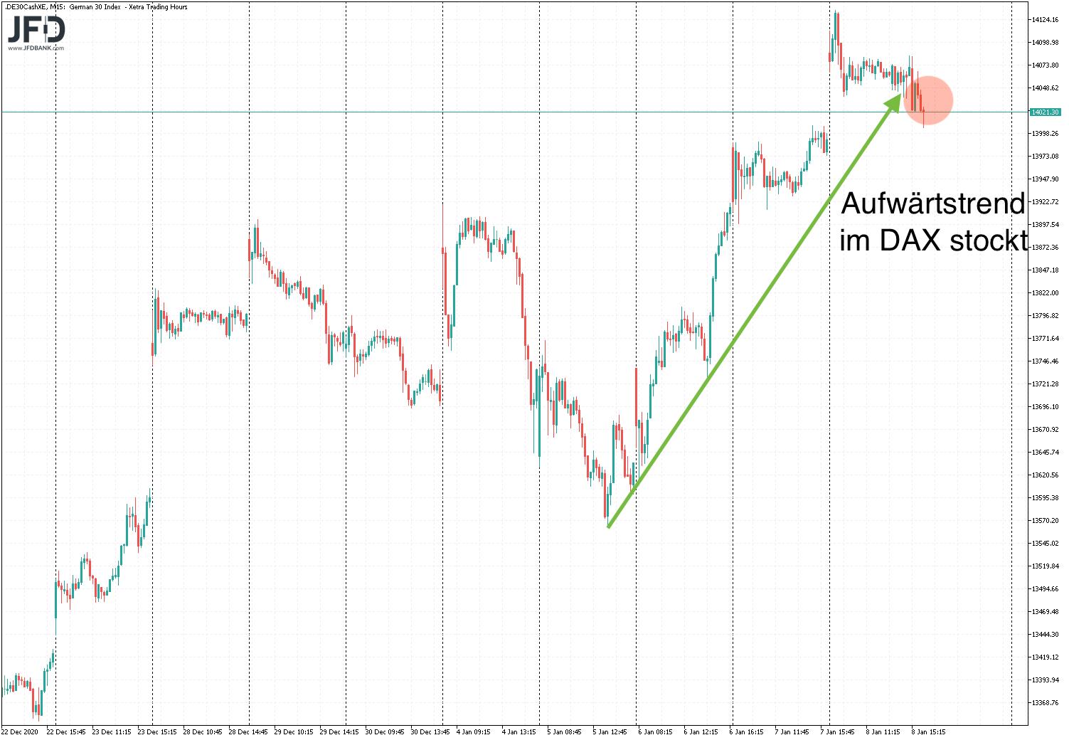 DAX-Trendlinie gebrochen