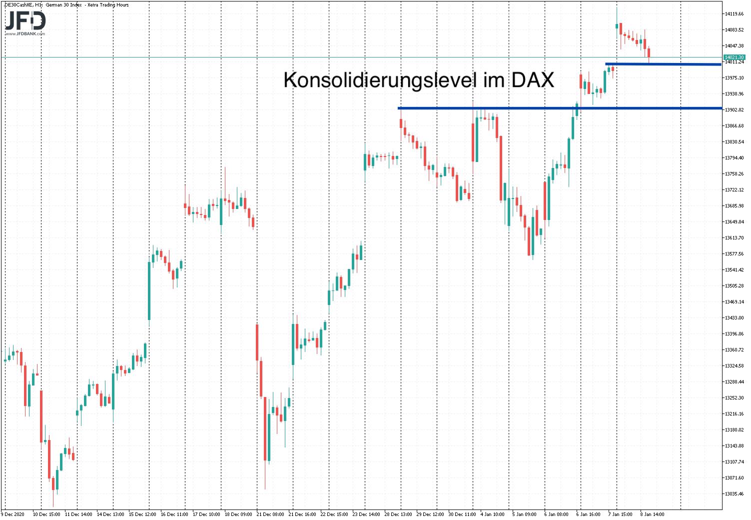 Blick auf DAX-Konsolidierungslevel